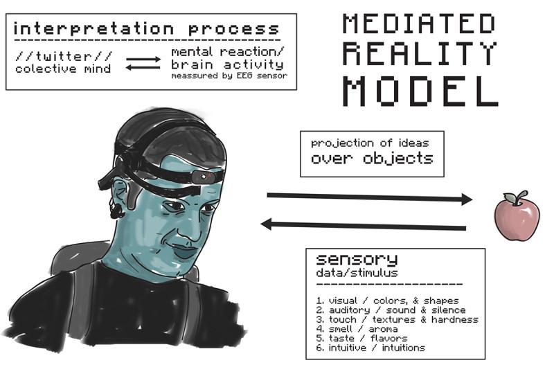 Mediated Reality Model