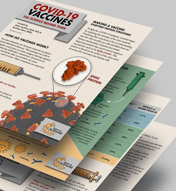 SciForAll infographic coronavirus covid19 vaccine