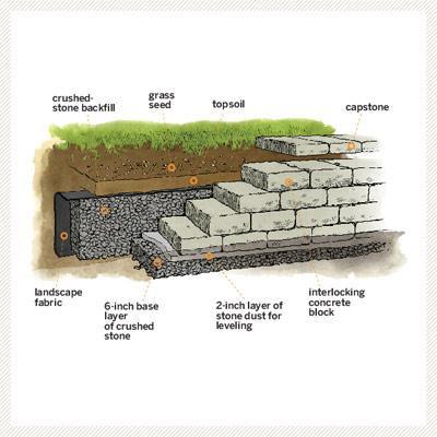 Adding a Retaining Wall, DIY Retaining Wall