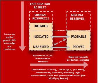 Figure 1: Relationship between Exploration Results, Mineral Resources and Mineral Reserves