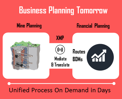 Figure 2 Unified Mining & Financial Planning