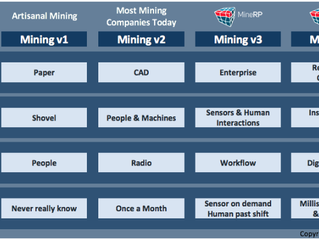 Digitization in Mining: 'Mining v4'.