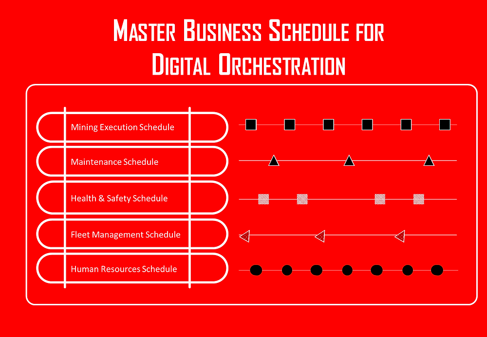 Figure 3  Fragmented Schedules amalgamated into a Master Business Schedule