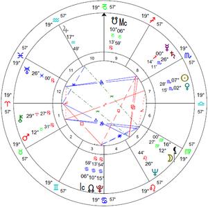 Jimmy Savile Rectified Birth Chart