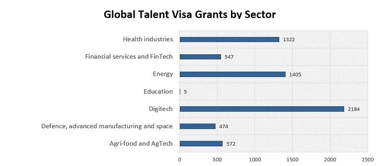 Global Talent Visa Grants by sector.webp