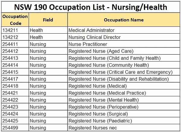 NSW 190 OCCUPATION LIST - NURSING HEALTH