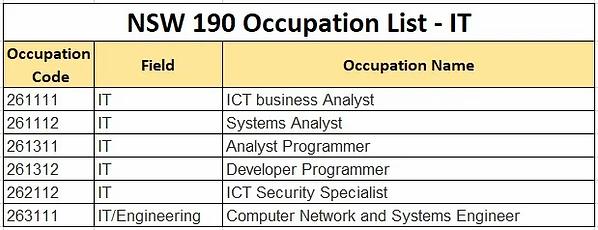 NSW 190 OCCUPATION LIST - IT (1).webp