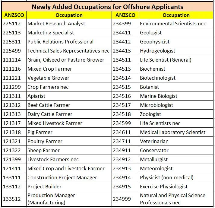 South Australia offshore Occupation List.webp