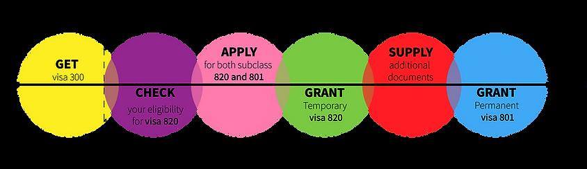 visa820-visa801-process.webp