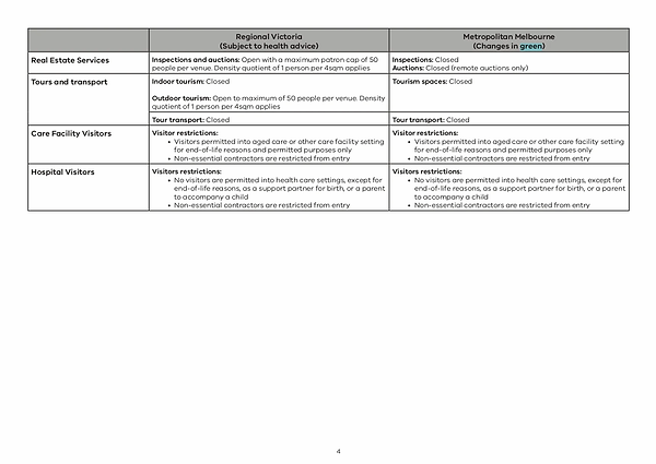 210602 - Table of Restrictions_page-0004