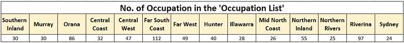 NSW Occupation List