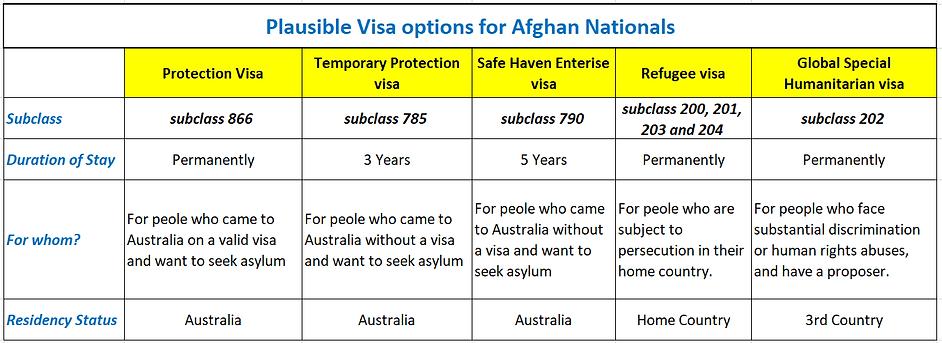 Visa-options-fo-Afghan-Nationals (1).webp