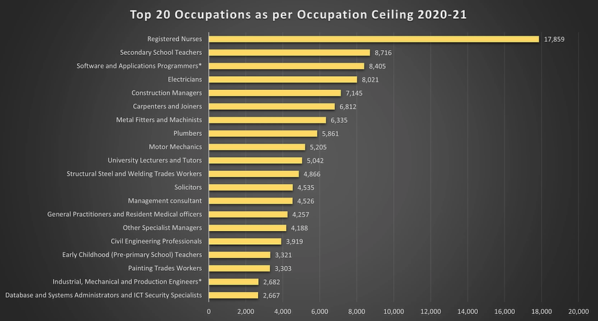 Migration Ceiling