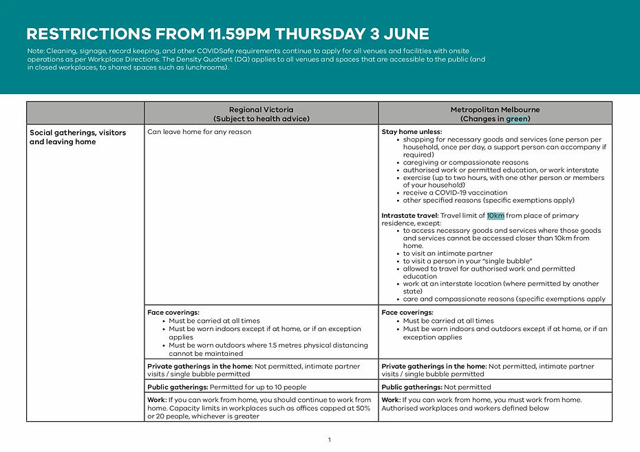 Melbourne extend lockdown_Table Restrict