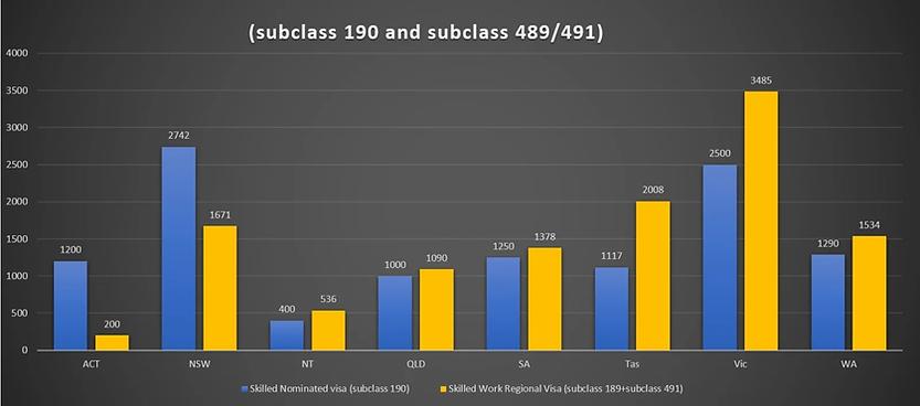 subclass 190_subclass 491_state nominati