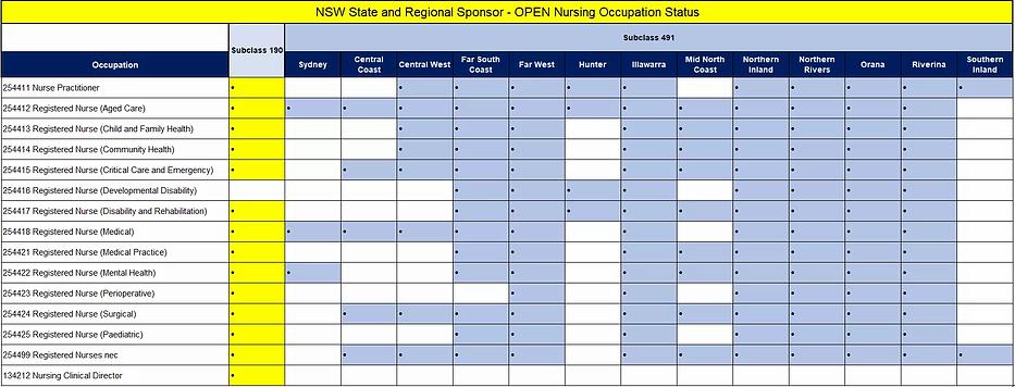 Registered Nurse Sydney