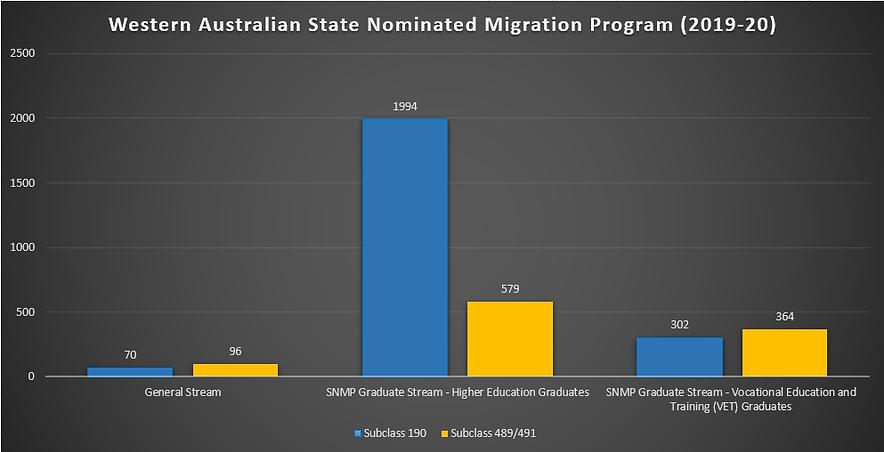 Western-Australian-Skilled-MIgration-upd