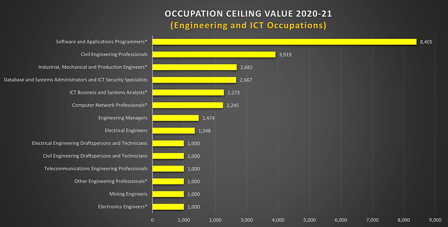 Engineering Occupation List