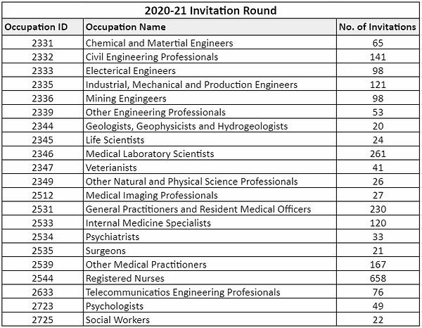 2020-21 Invitation Round.webp