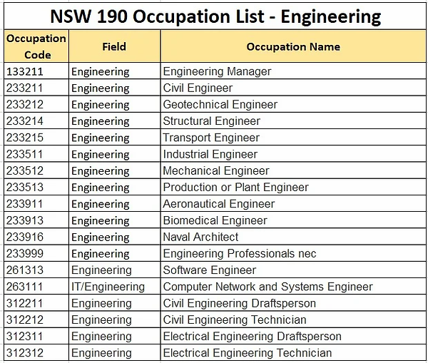 NSW 190 OCCUPATION LIST - ENGINEERING (1