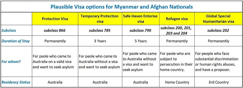 Visa Options for Myanmar and Afghan Nationals.webp