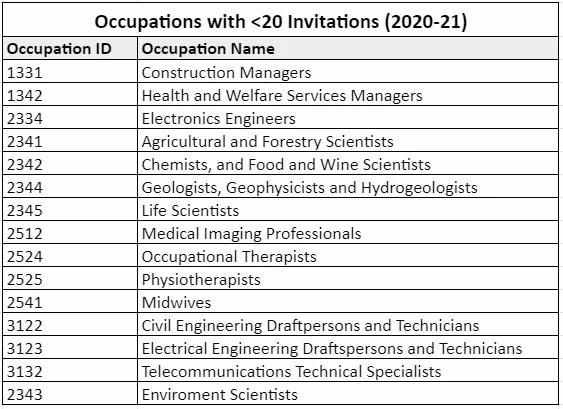 2020-21 Invitation Round_Education Agent