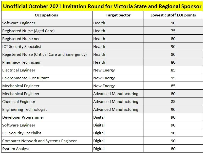 Victoria Target Sector.webp
