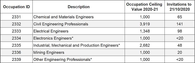 Engineering_Invitation round