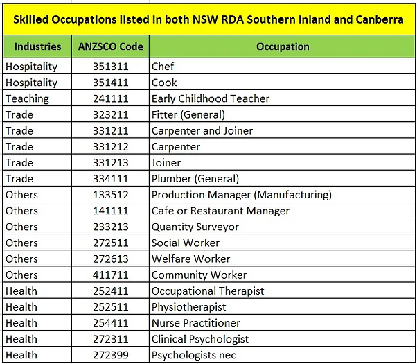Queanbeyan and Canberra Occupations list.webp