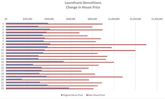 A Case Study Of Demolitions: Laurelhurst Neighborhood