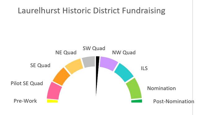 Progress Report On Nomination Fundraising