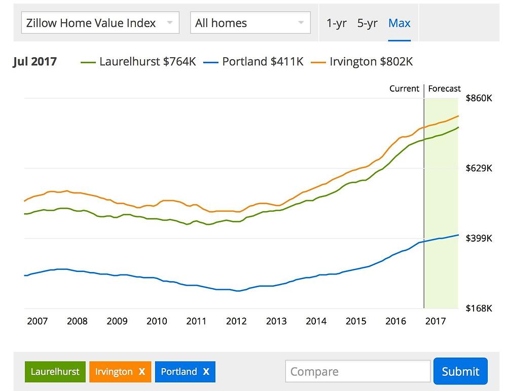 House Prices Laurelhurst Irvington Portland