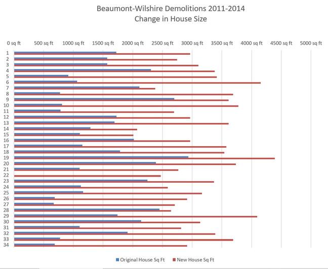 A Case Study Of Demolitions: Beaumont-Wilshire Neighborhood