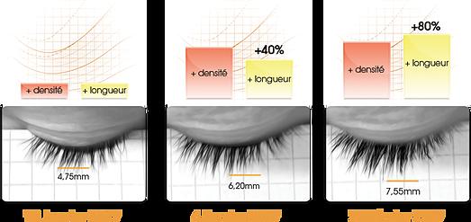 Test clinique - ZESerum+ - Stimulateur de repousse - By zecosmetic.com