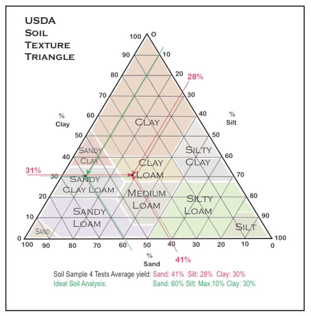 soil-triangle.jpg