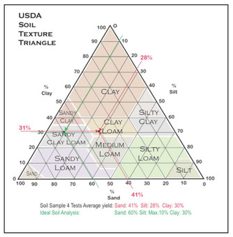 Compressed Earth Block (CEB) Soil Preparation
