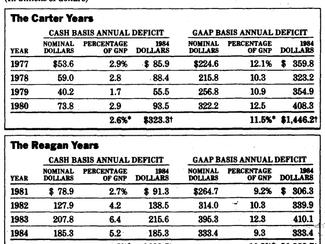 GAAP's Budget Gaps Will Surprise