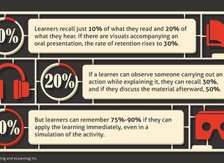 Will the Pandemic Increase Adoption of eLearning, Online Learning and New Training Technologies?