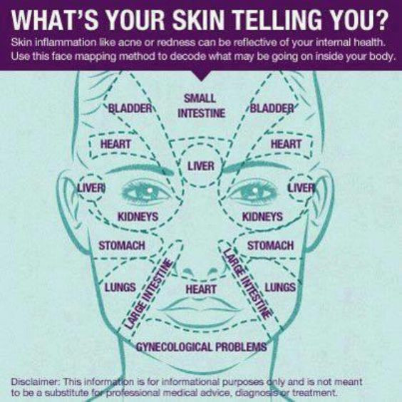 Chinese Medicine Face Map