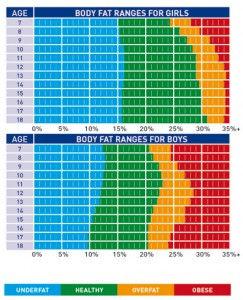 Körperfett-Normwert-Tabelle-Kinder-und-J