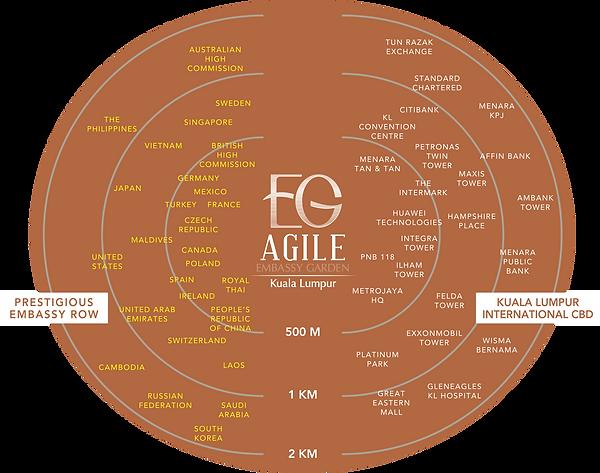 agile-malaysia-embassy-garden-strategic-