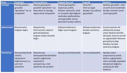 Bilimsel Araştırma (I): Farklı Araştırma Paradigmalarının Metafiziği
