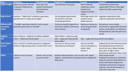 Bilimsel Araştırma (II): Farklı Paradigmaların Bazı Bilimsel Meselelere Dair Konumlanışları