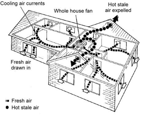 casement-windows-ventilation-airflow-in-the-house