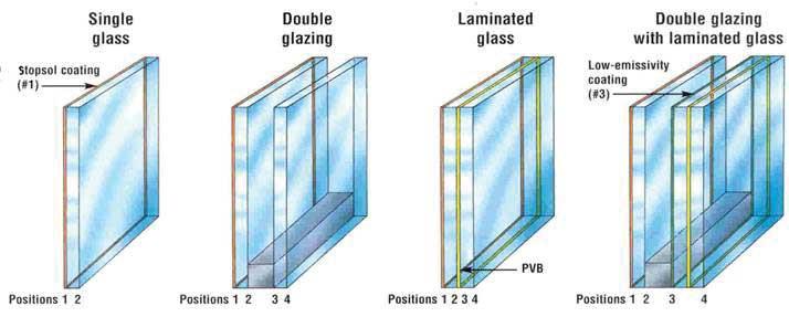 triple-glazed-window-types