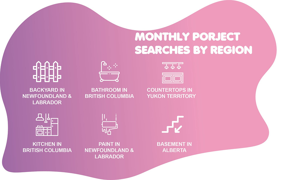 monthly-project-renovation-searches-on-the-internet-in-canada