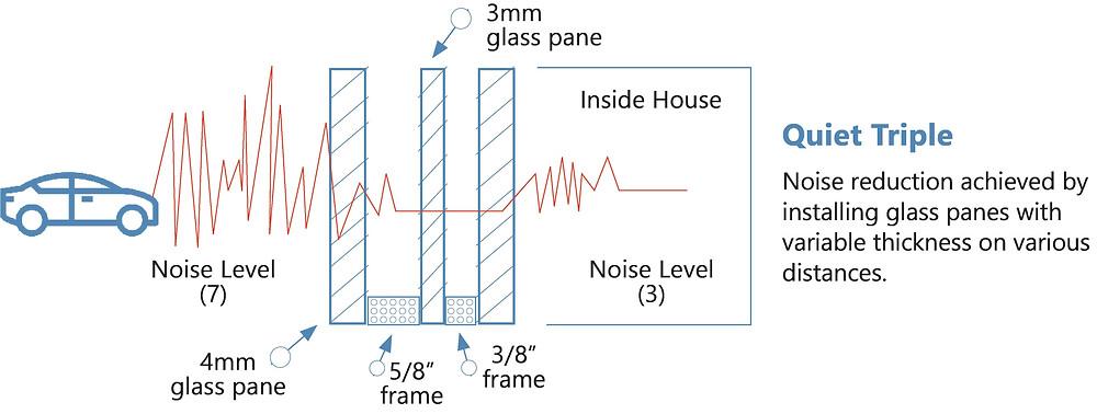 noise-reduction-quiet-triple-pane-window