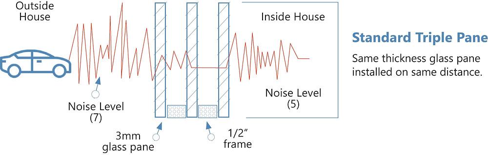 noise-reduction-standard-triple-pane-window