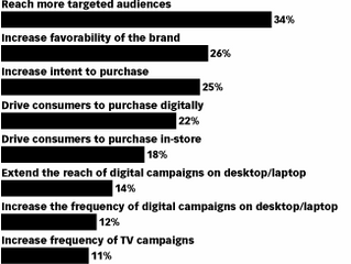 What Are the Average Mobile Video Ad CPM Rates?