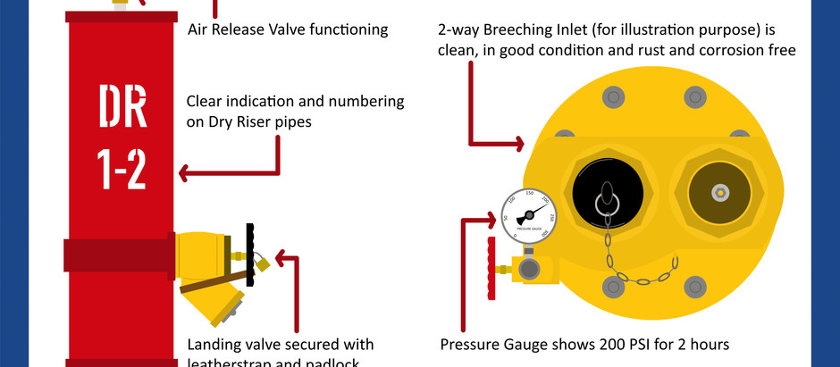 How the Dry Riser System Supports Fire-fighting in Buildings